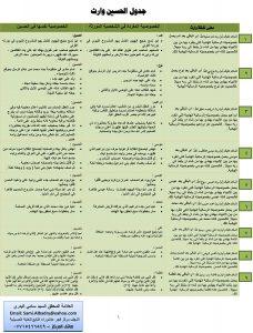 جدول الحسين وارث الانبياء
