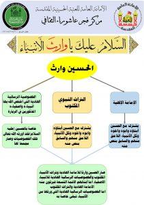 مخطط الحسين وارث الانبياء