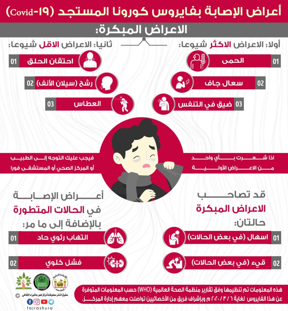 اعراض الاصابة بفايروس كرونا